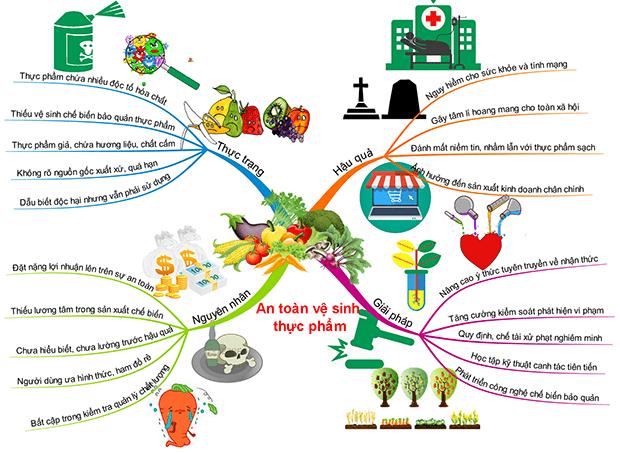 Thực trạng vệ sinh an toàn thực phẩm